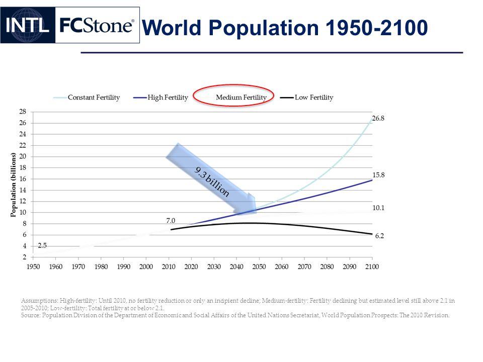 Assumptions: High-fertility: Until 2010, no fertility reduction or only an incipient decline; Medium-fertility: Fertility declining but estimated level still above 2.1 in 2005-2010; Low-fertility: Total fertility at or below 2.1.
