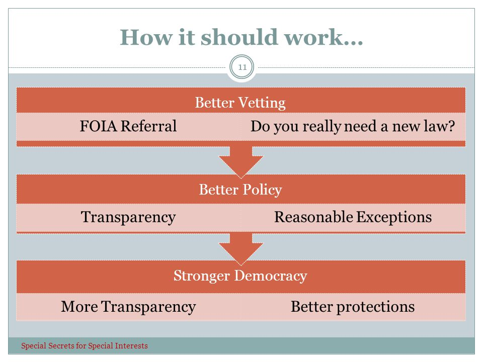 How it should work… Special Secrets for Special Interests 11 Stronger Democracy More TransparencyBetter protections Better Policy TransparencyReasonable Exceptions Better Vetting FOIA ReferralDo you really need a new law