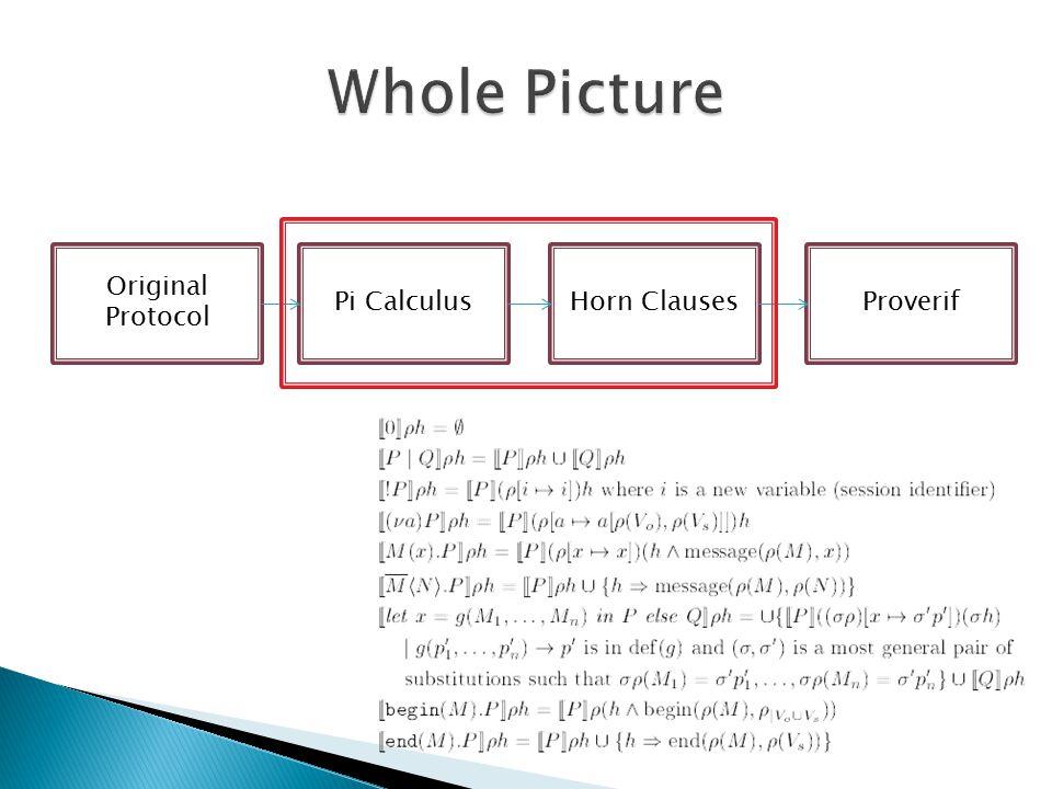 Original Protocol Pi CalculusHorn ClausesProverif