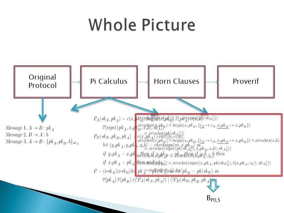 Original Protocol Pi CalculusHorn ClausesProverif B P0,S