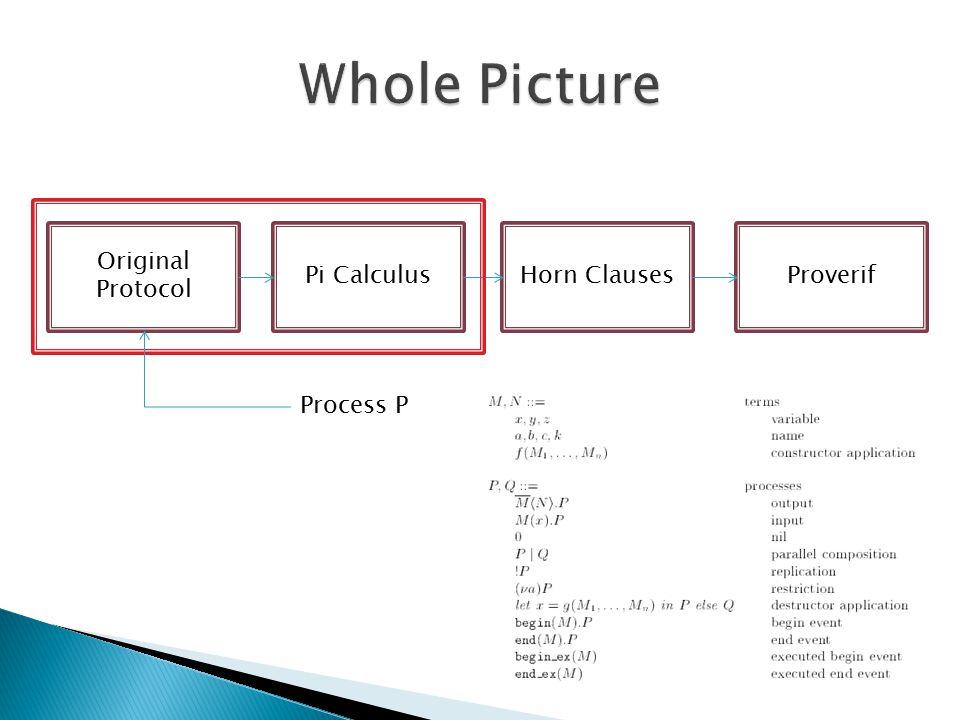 Original Protocol Pi CalculusHorn ClausesProverif Process P