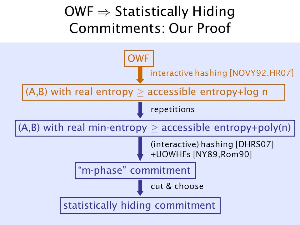 OWF ) Statistically Hiding Commitments: Our Proof OWF (A,B) with real min-entropy ¸ accessible entropy+poly(n) (A,B) with real entropy ¸ accessible entropy+log n statistically hiding commitment interactive hashing [NOVY92,HR07] repetitions cut & choose (interactive) hashing [DHRS07] +UOWHFs [NY89,Rom90] m-phase commitment