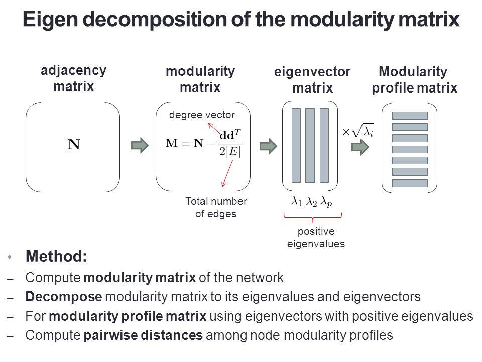 Eigen decomposition of the modularity matrix Method: – Compute modularity matrix of the network – Decompose modularity matrix to its eigenvalues and e