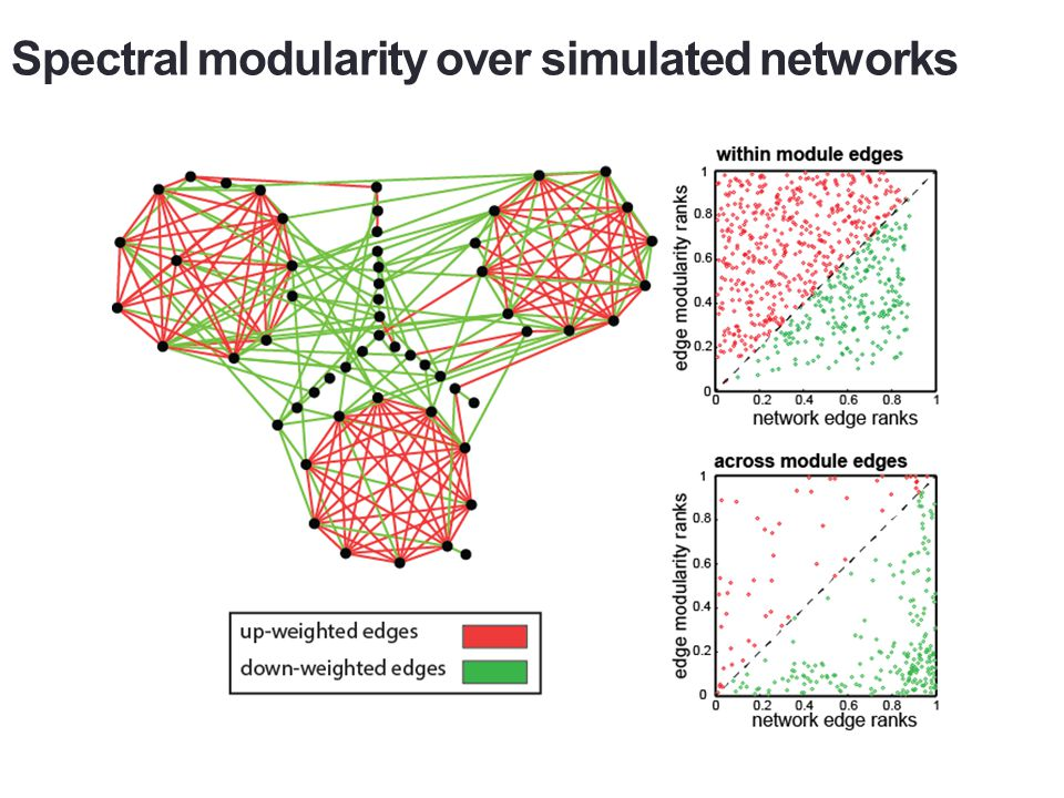 Spectral modularity over simulated networks