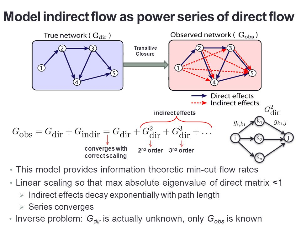 Model indirect flow as power series of direct flow Transitive Closure indirect effects 2 nd order3 nd order converges with correct scaling i j k1k1 k2