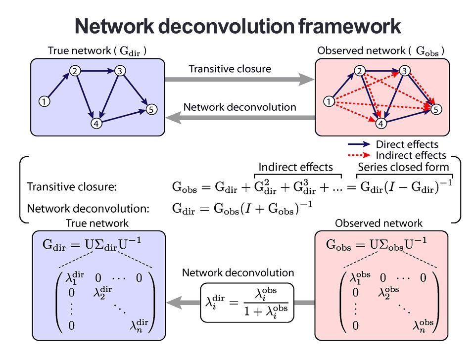 Network deconvolution framework
