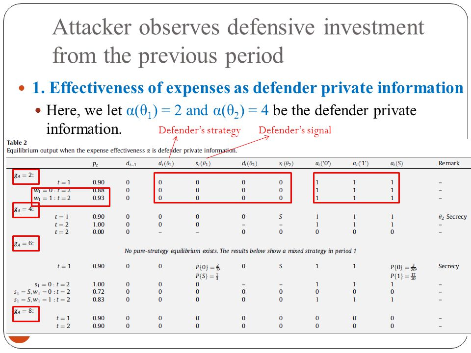 Attacker observes defensive investment from the previous period 2011/9/13 42 1.