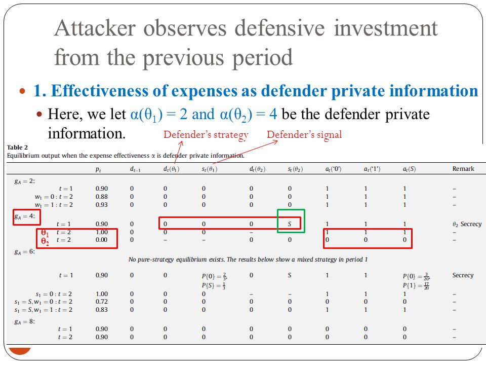 Attacker observes defensive investment from the previous period 2011/9/13 43 1.
