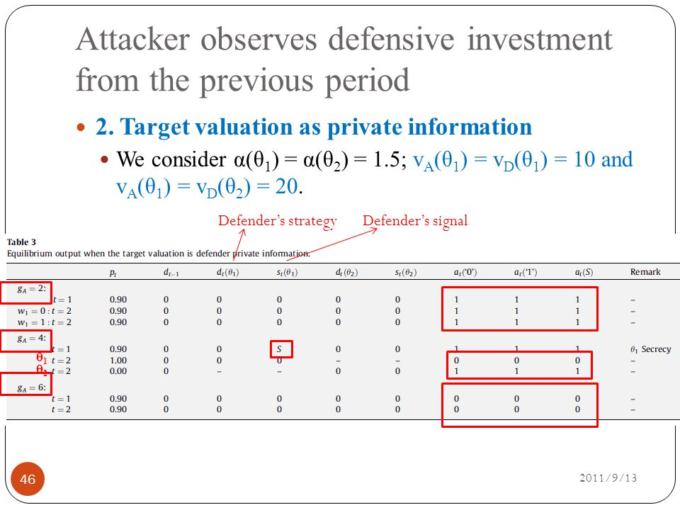 Attacker observes defensive investment from the previous period 2011/9/13 46 2.
