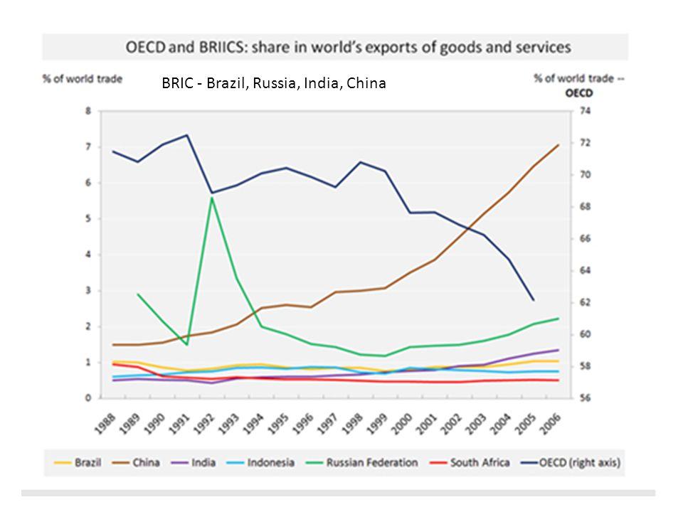 BRIC - Brazil, Russia, India, China