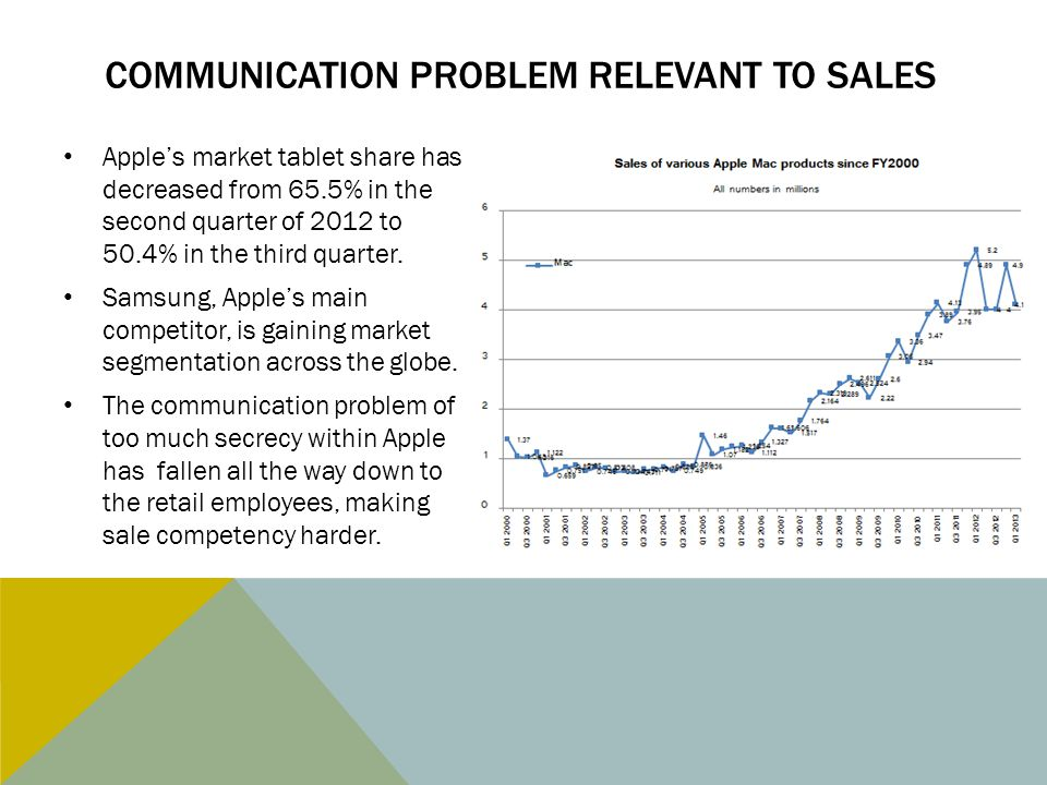 COMMUNICATION PROBLEM RELEVANT TO SALES Apple's market tablet share has decreased from 65.5% in the second quarter of 2012 to 50.4% in the third quart