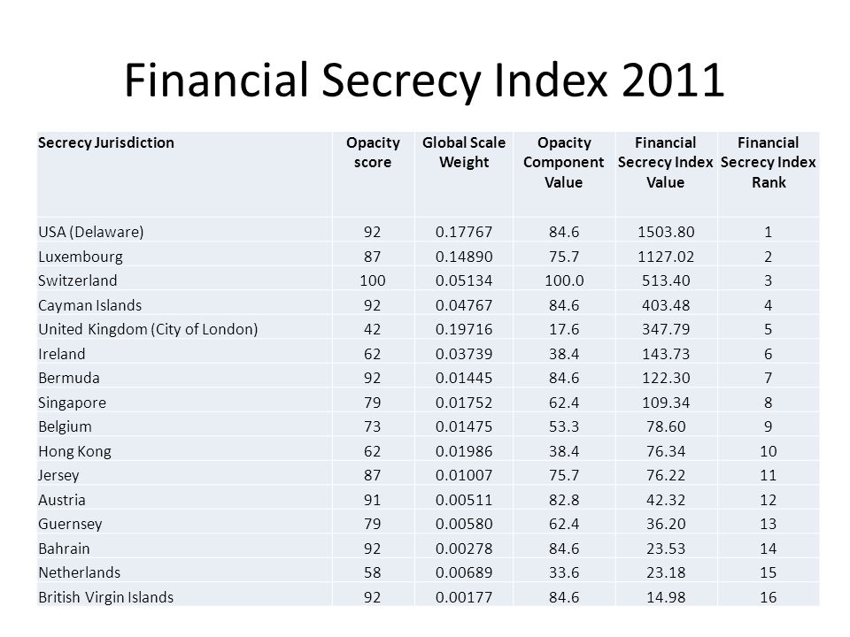 Financial Secrecy Index 2011 Secrecy JurisdictionOpacity score Global Scale Weight Opacity Component Value Financial Secrecy Index Value Financial Secrecy Index Rank USA (Delaware)920.1776784.61503.801 Luxembourg870.1489075.71127.022 Switzerland1000.05134100.0513.403 Cayman Islands920.0476784.6403.484 United Kingdom (City of London)420.1971617.6347.795 Ireland620.0373938.4143.736 Bermuda920.0144584.6122.307 Singapore790.0175262.4109.348 Belgium730.0147553.378.609 Hong Kong620.0198638.476.3410 Jersey870.0100775.776.2211 Austria910.0051182.842.3212 Guernsey790.0058062.436.2013 Bahrain920.0027884.623.5314 Netherlands580.0068933.623.1815 British Virgin Islands920.0017784.614.9816