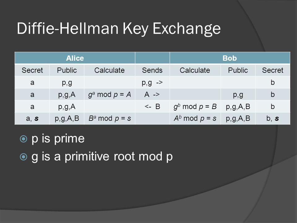 Diffie-Hellman Key Exchange AliceBob SecretPublicCalculateSendsCalculatePublicSecret ap,gp,g ->b ap,g,Ag a mod p = AA ->p,gb ap,g,A<- Bg b mod p = Bp,g,A,Bb a, sp,g,A,BB a mod p = sA b mod p = sp,g,A,Bb, s  p is prime  g is a primitive root mod p
