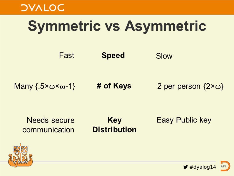 Symmetric vs Asymmetric Speed Slow Fast # of Keys 2 per person {2× ⍵ }Many {.5× ⍵ × ⍵ -1} Key Distribution Easy Public key Needs secure communication