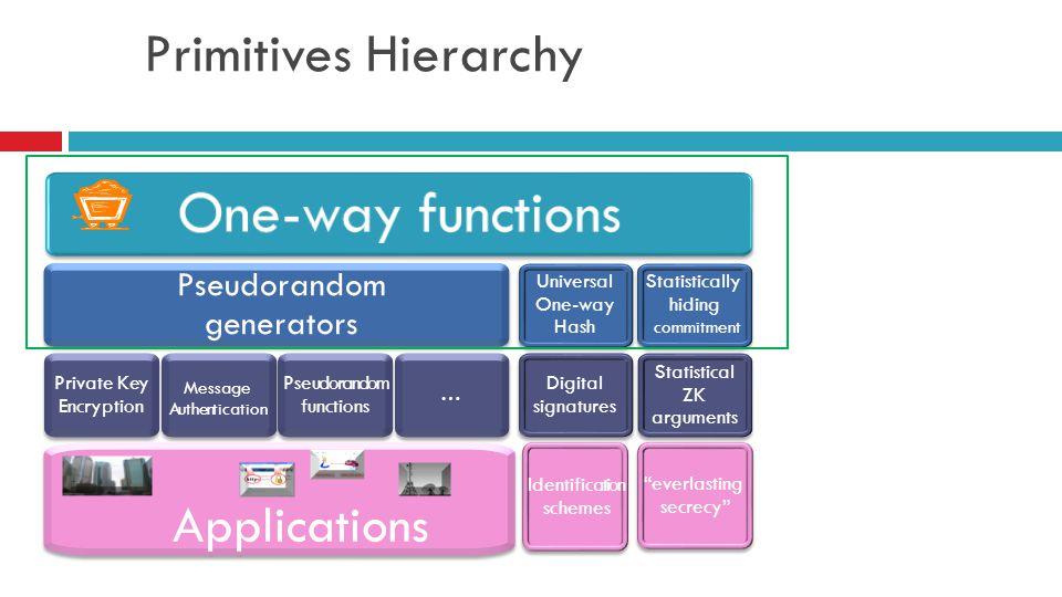 Primitives Hierarchy