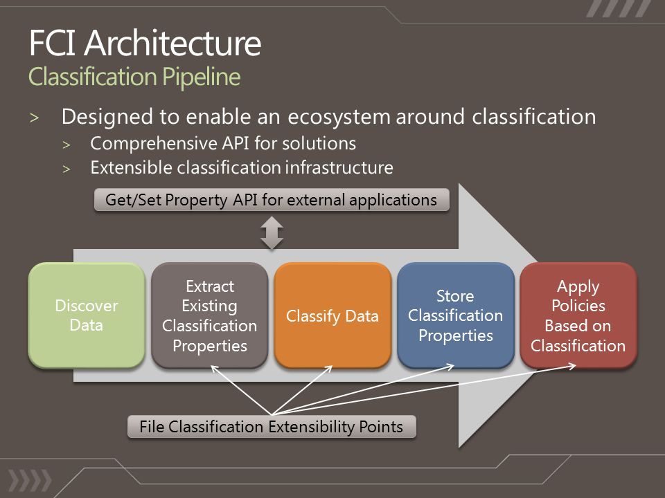Discover Data Extract Existing Classification Properties Classify Data Store Classification Properties Apply Policies Based on Classification File Classification Extensibility Points Get/Set Property API for external applications