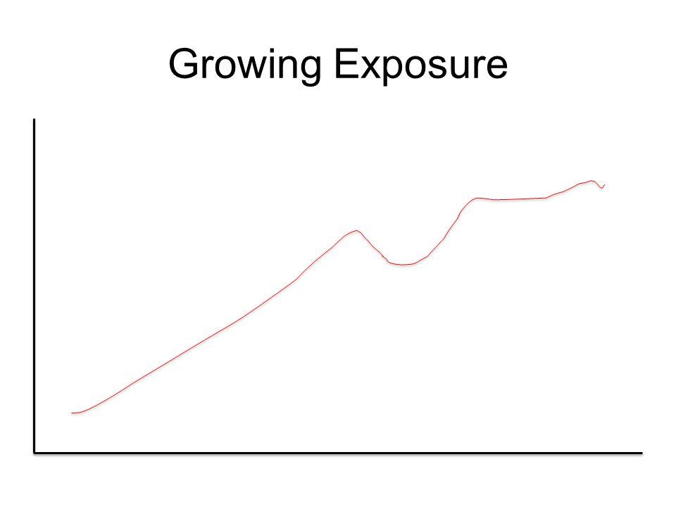 Growing Exposure