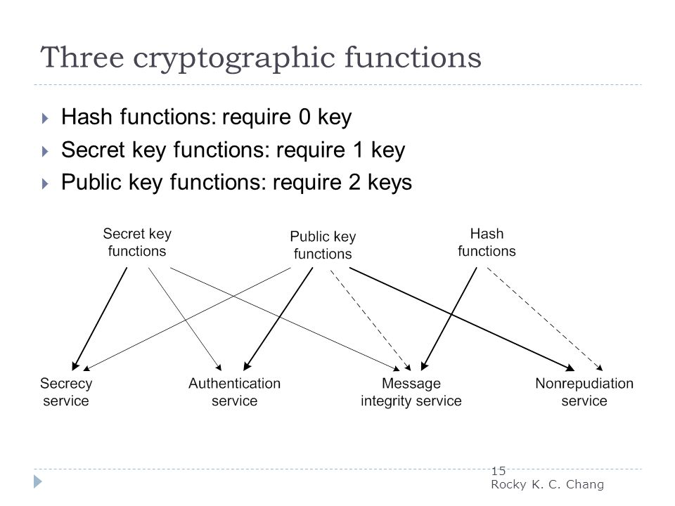 Three cryptographic functions  Hash functions: require 0 key  Secret key functions: require 1 key  Public key functions: require 2 keys 15 Rocky K.