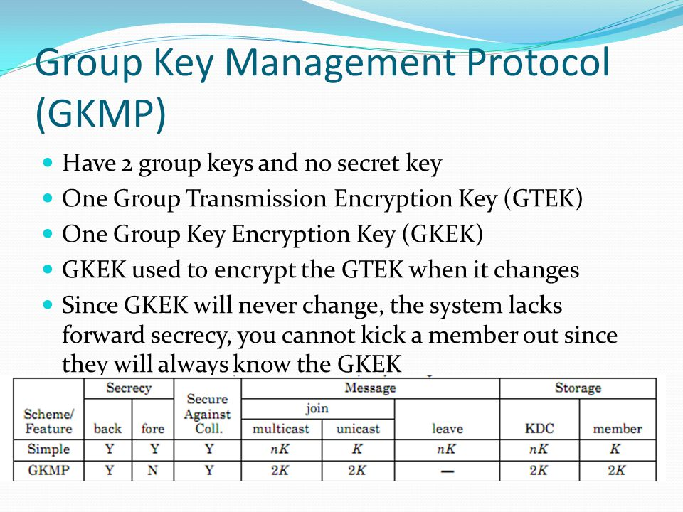 Group Key Management Protocol (GKMP) Have 2 group keys and no secret key One Group Transmission Encryption Key (GTEK) One Group Key Encryption Key (GKEK) GKEK used to encrypt the GTEK when it changes Since GKEK will never change, the system lacks forward secrecy, you cannot kick a member out since they will always know the GKEK