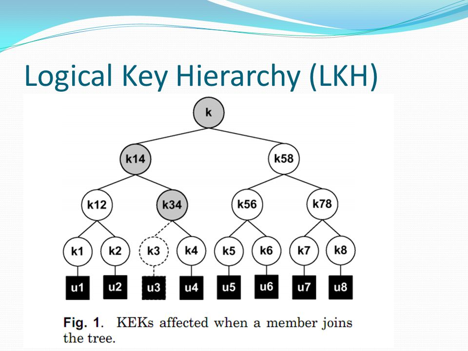 Logical Key Hierarchy (LKH)