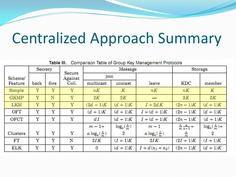 Centralized Approach Summary