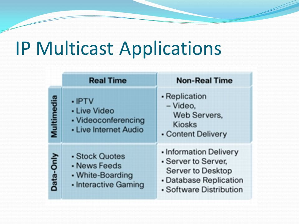 IP Multicast Applications