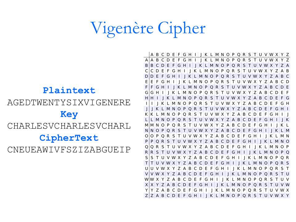 Vigenère Cipher Plaintext AGEDTWENTYSIXVIGENERE Key CHARLESVCHARLESVCHARL CipherText CNEUEAWIVFSZIZABGUEIP
