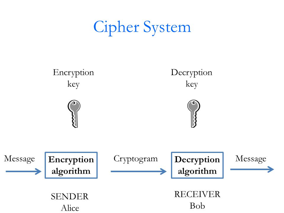Cipher System Encryption algorithm Decryption algorithm MessageCryptogramMessage Encryption key Decryption key SENDER Alice RECEIVER Bob