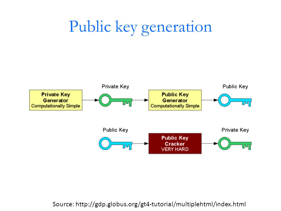 Public key generation Source: http://gdp.globus.org/gt4-tutorial/multiplehtml/index.html