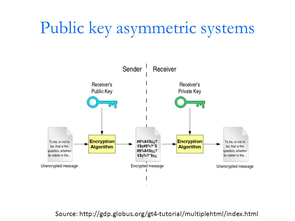 Public key asymmetric systems Source: http://gdp.globus.org/gt4-tutorial/multiplehtml/index.html