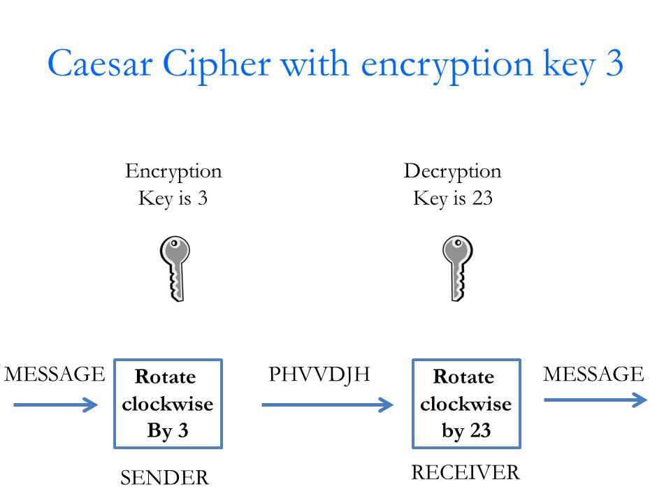 Caesar Cipher with encryption key 3 Rotate clockwise By 3 Rotate clockwise by 23 MESSAGEPHVVDJHMESSAGE Encryption Key is 3 Decryption Key is 23 SENDER RECEIVER