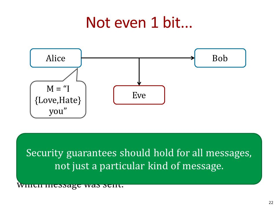 Not even 1 bit... Suppose there are two possible messages that differ on one bit, e.g., whether Alice Loves or Hates Bob. Privacy means Eve still shou