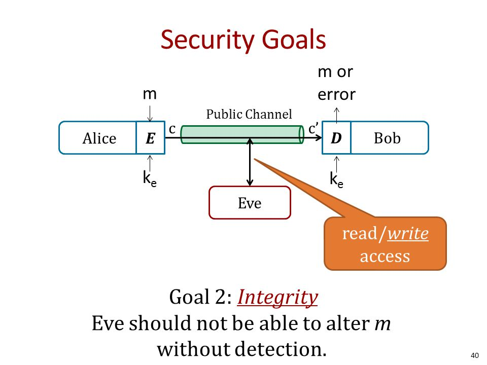 Security Goals 40 Alice Bob Public Channel Eve E D cc' m keke m or error keke read/write access Goal 2: Integrity Eve should not be able to alter m without detection.