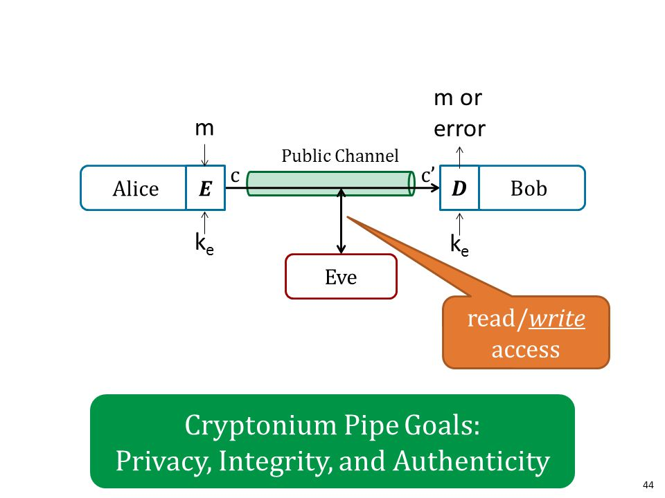 Cryptonium Pipe Goals: Privacy, Integrity, and Authenticity 44 Alice Bob Public Channel Eve E D cc' m keke m or error keke read/write access