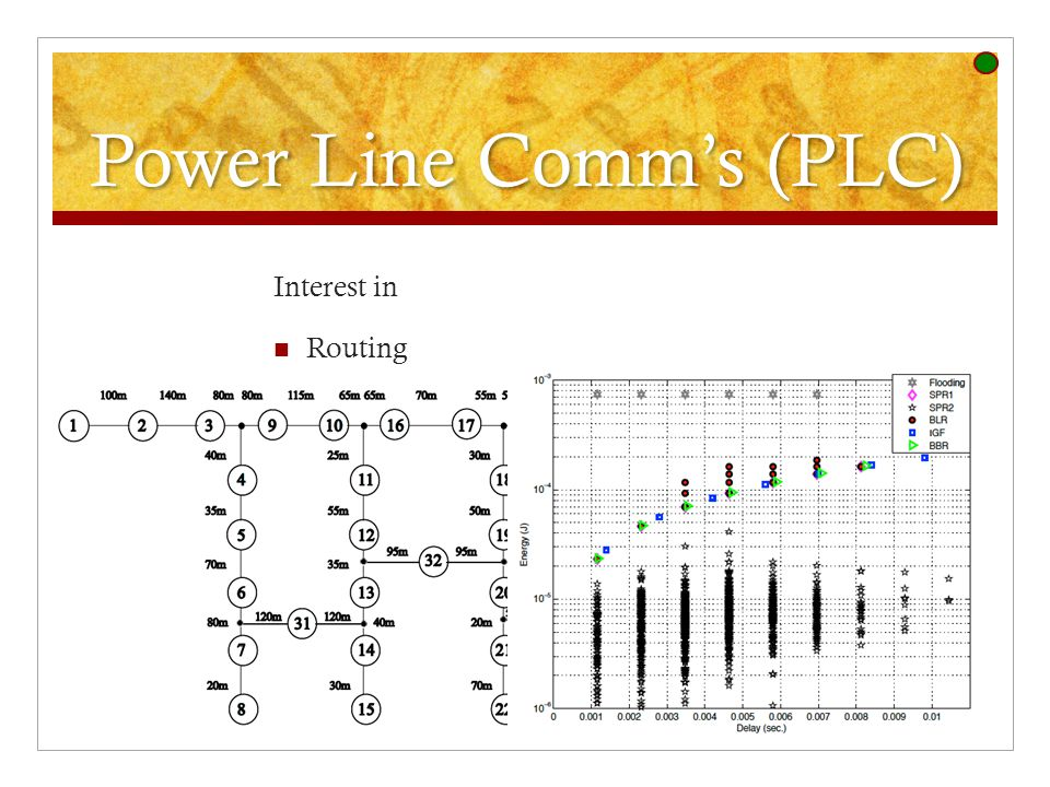 Power Line Comm's (PLC) Interest in Routing