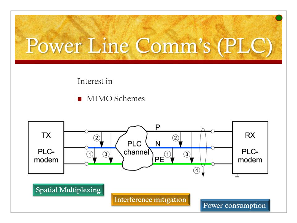 Power Line Comm's (PLC) Interest in MIMO Schemes Spatial Multiplexing Interference mitigation Power consumption