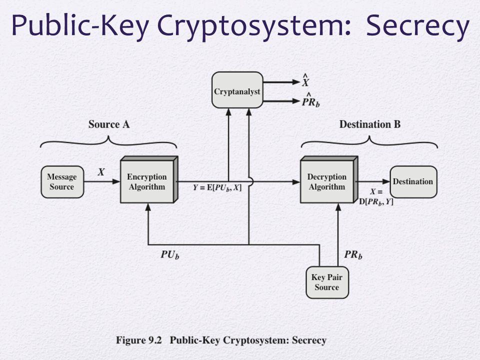 Public-Key Cryptosystem: Authentication