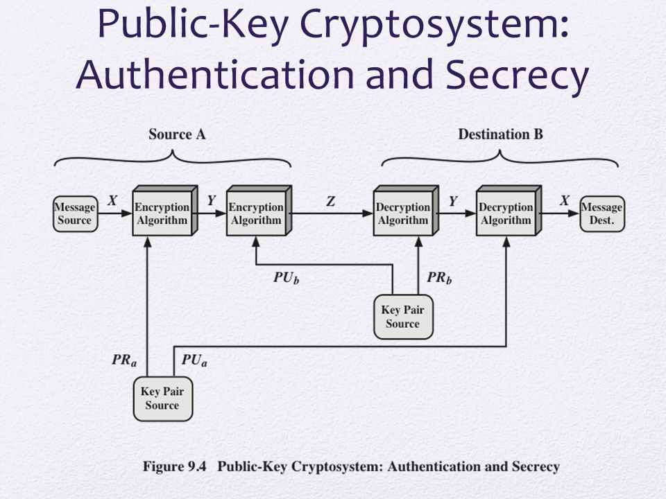 Applications for Public-Key Cryptosystems Public-key cryptosystems can be classified into three categories: Some algorithms are suitable for all three applications, whereas others can be used only for one or two The sender encrypts a message with the recipient's public key Encryption/decryption The sender signs a message with its private key Digital signature Two sides cooperate to exchange a session key Key exchange