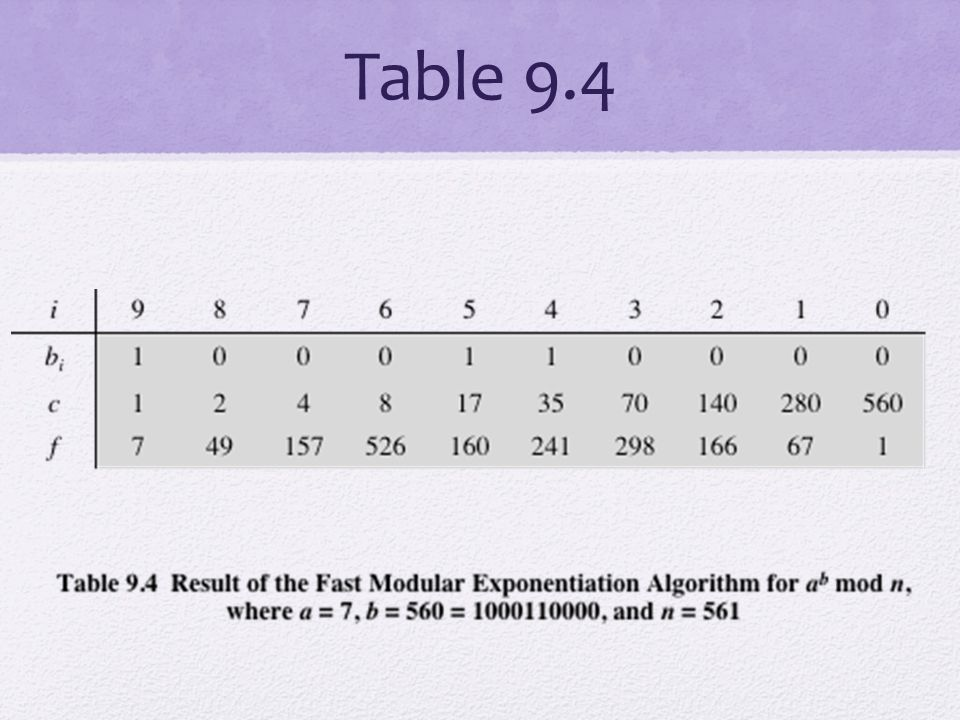 Efficient Operation Using the Public Key To speed up the operation of the RSA algorithm using the public key, a specific choice of e is usually made The most common choice is 65537 (2 16 + 1) Two other popular choices are e=3 and e=17 Each of these choices has only two 1 bits, so the number of multiplications required to perform exponentiation is minimized With a very small public key, such as e = 3, RSA becomes vulnerable to a simple attack