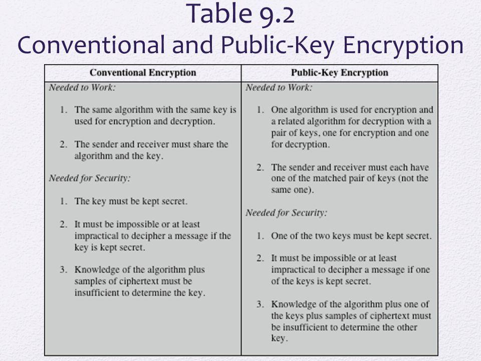 Public-Key Cryptosystem: Secrecy