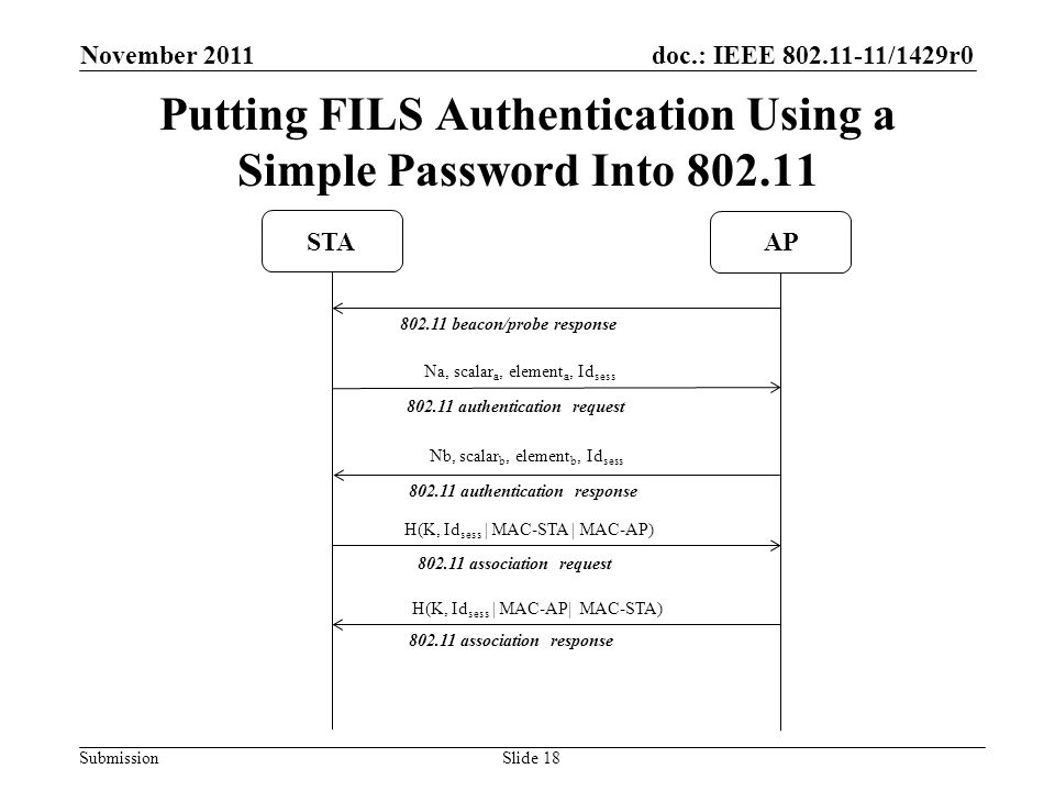 doc.: IEEE 802.11-11/1429r0 Submission Putting FILS Authentication Using a Simple Password Into 802.11 November 2011 Slide 18 802.11 beacon/probe response 802.11 authentication request 802.11 authentication response 802.11 association request 802.11 association response Na, scalar a, element a, Id sess STA AP Nb, scalar b, element b, Id sess H(K, Id sess | MAC-STA | MAC-AP) H(K, Id sess | MAC-AP| MAC-STA)