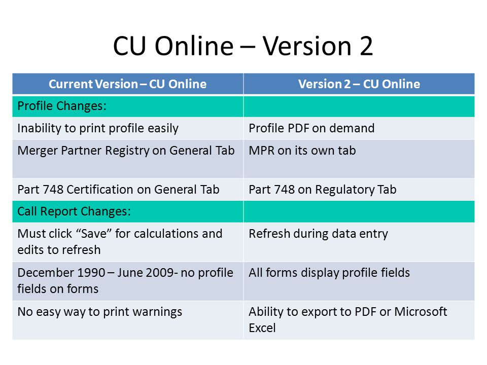CU Online – Version 2 Eliminated edit and delete functionality on Regulatory and IS&T pages – Can only add a date – Sections impacted: financial state