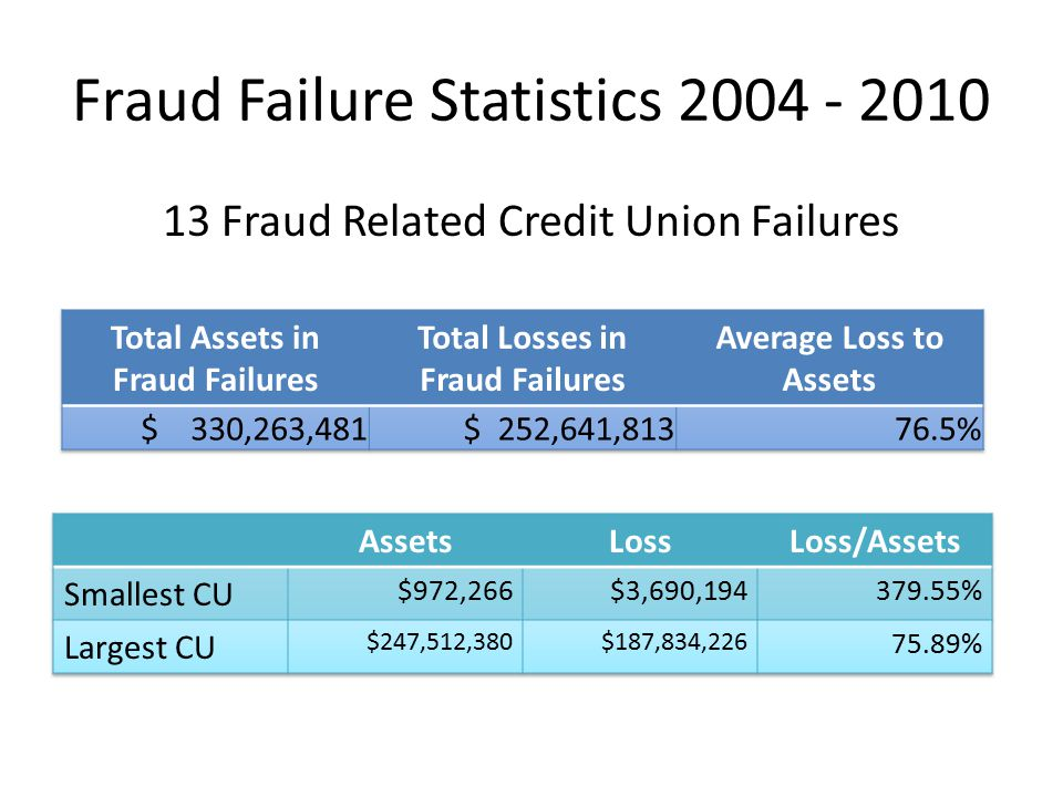 Fraud Credit Unions are experiencing higher losses due to fraud Do you have a Fraud and Ethics Policy?