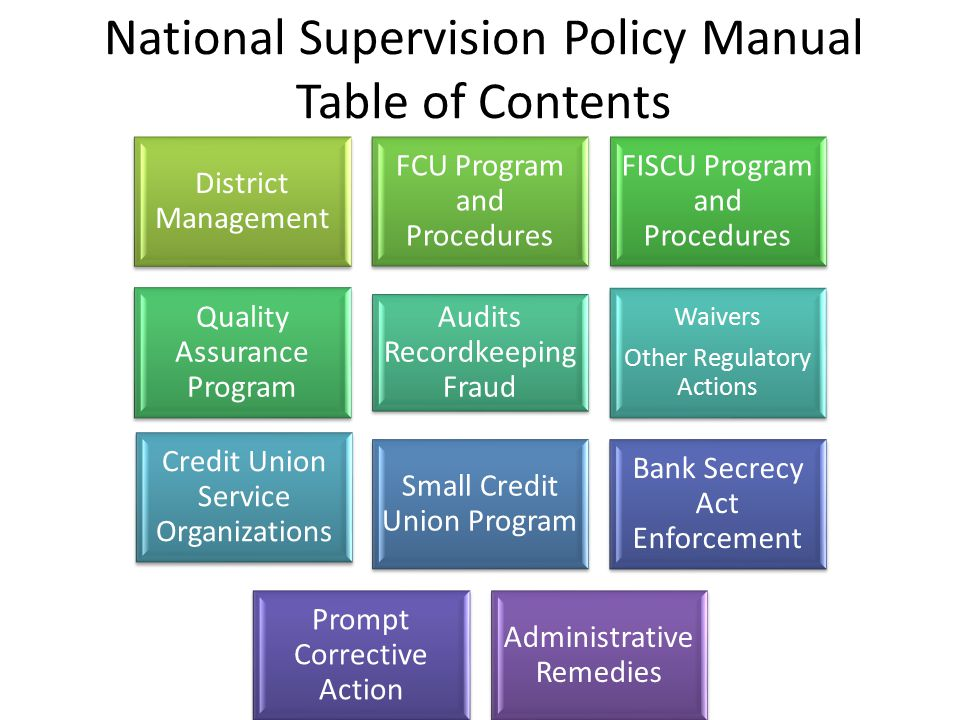 National Supervision Policy Manual Implementation Timeline Field use began January 2012 Examiner training - pilot  January through June 2012 Agency-w
