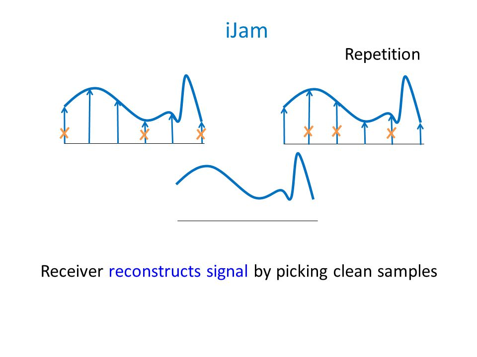 Receiver reconstructs signal by picking clean samples Repetition iJam