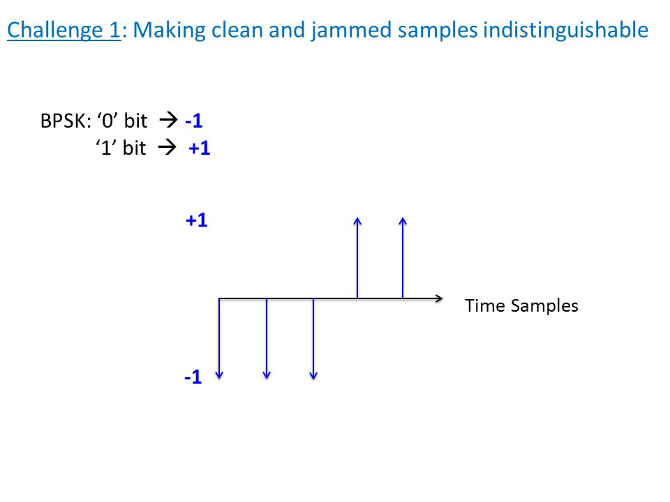 Challenge 1: Making clean and jammed samples indistinguishable BPSK: '0' bit  -1 '1' bit  +1 Time Samples +1