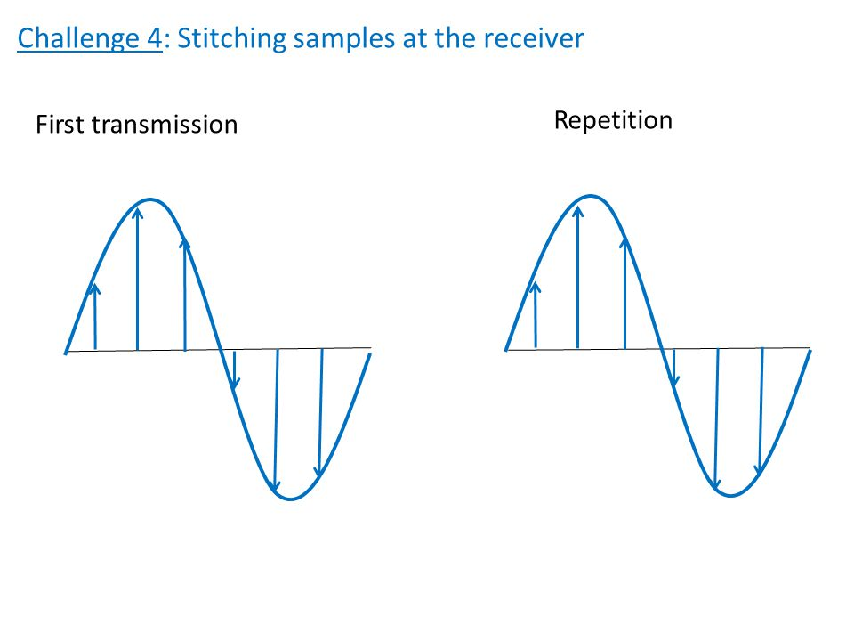 Challenge 4: Stitching samples at the receiver First transmission Repetition
