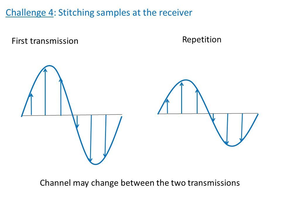 Challenge 4: Stitching samples at the receiver First transmission Repetition Channel may change between the two transmissions