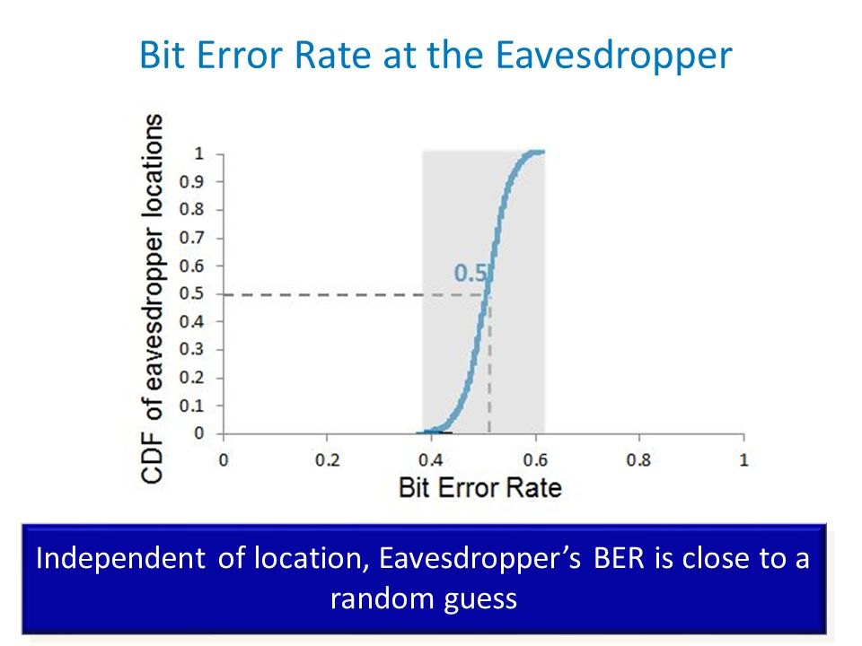Bit Error Rate at the Eavesdropper Independent of location, Eavesdropper's BER is close to a random guess