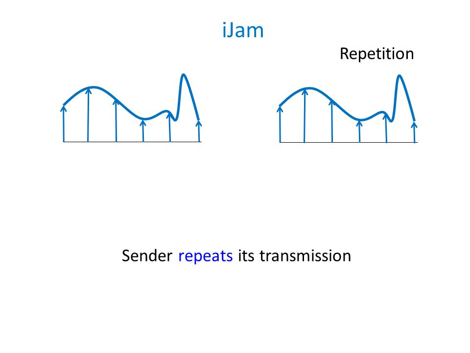 For every sample, receiver randomly jams either the original sample or the retransmission Repetition iJam